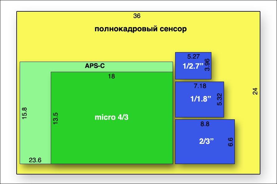 помощью сравнительные размеры матриц фотоаппаратов ведущего перед выходом